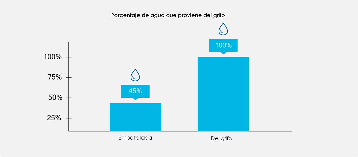 Agua de grifo o embotellada waterlogic - Agua del grifo o embotellada ...