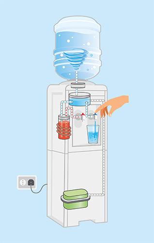 ¿Cómo funcionan los dispensadores de agua purificada?